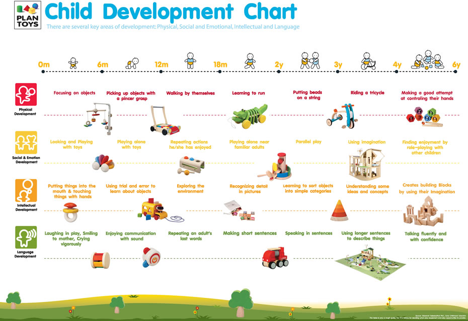 child development using piles from birth to 19 years